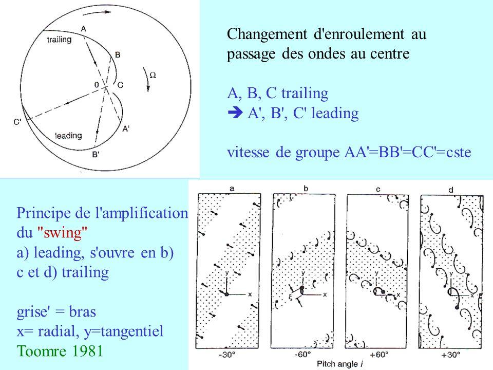 29 Changement d enroulement au passage des ondes au centre A, B, C trailing A , B , C leading vitesse de groupe AA =BB =CC =cste Principe de l amplification du swing a) leading, s ouvre en b) c et d) trailing grise = bras x= radial, y=tangentiel Toomre 1981