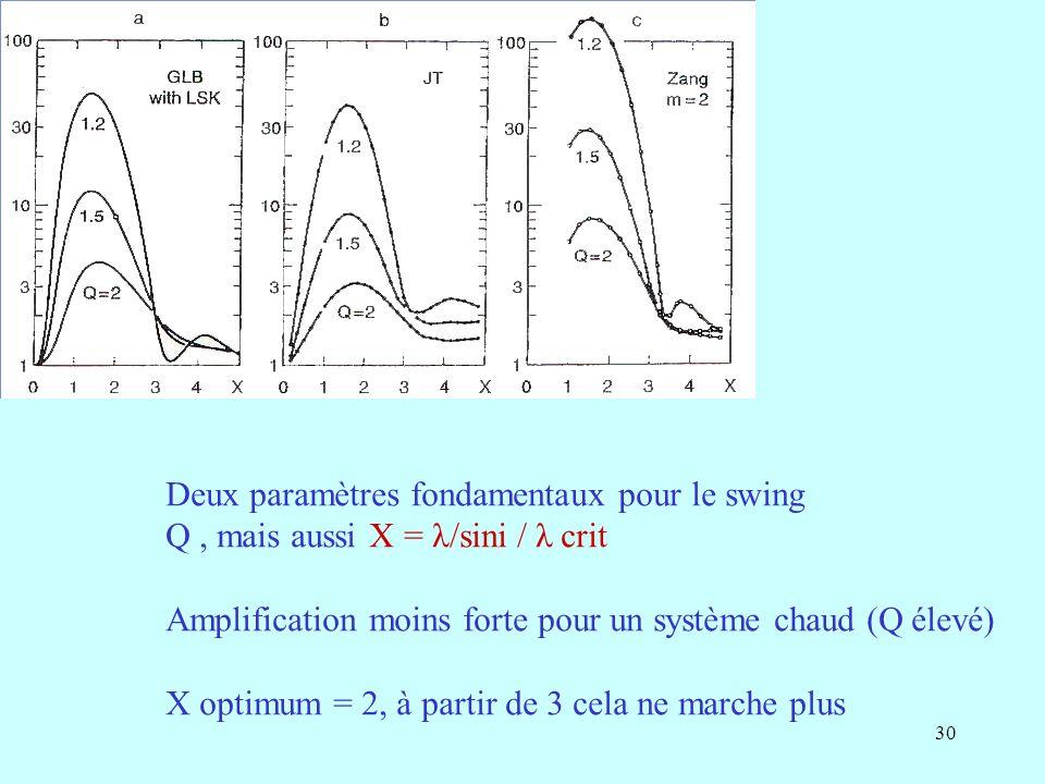 30 Deux paramètres fondamentaux pour le swing Q, mais aussi X = λ/sini / λ crit Amplification moins forte pour un système chaud (Q élevé) X optimum = 2, à partir de 3 cela ne marche plus