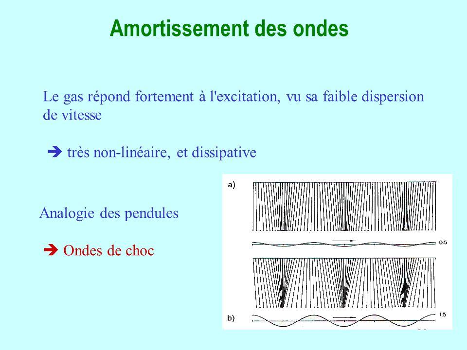 31 Amortissement des ondes Le gas répond fortement à l excitation, vu sa faible dispersion de vitesse très non-linéaire, et dissipative Analogie des pendules Ondes de choc