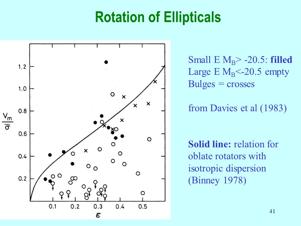 41 Rotation of Ellipticals Small E M B > -20.5: filled Large E M B <-20.5 empty Bulges = crosses from Davies et al (1983) Solid line: relation for oblate rotators with isotropic dispersion (Binney 1978)