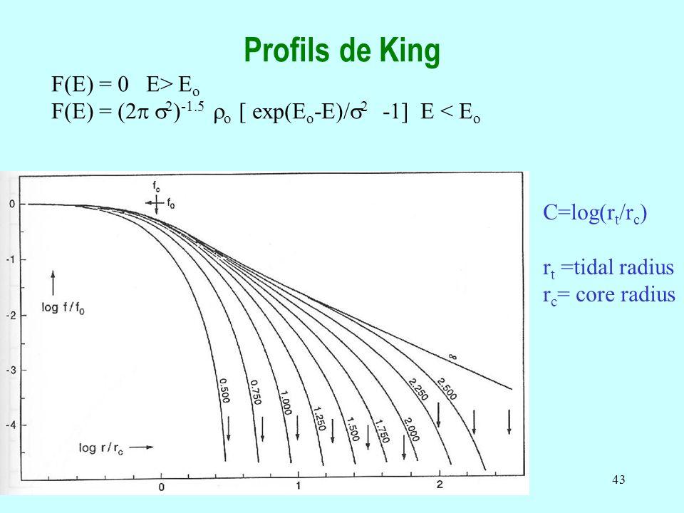 43 Profils de King F(E) = 0 E> E o F(E) = (2 2 ) -1.5 o [ exp(E o -E)/ 2 -1] E < E o C=log(r t /r c ) r t =tidal radius r c = core radius