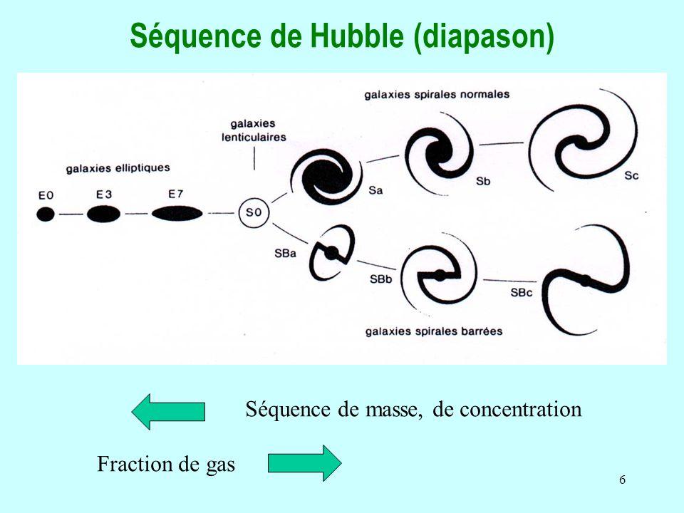 6 Séquence de Hubble (diapason) Séquence de masse, de concentration Fraction de gas