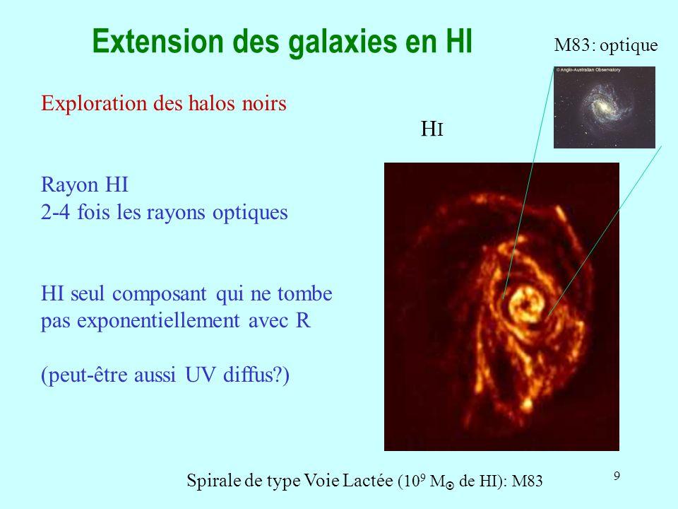 9 Extension des galaxies en HI HIHI M83: optique Spirale de type Voie Lactée (10 9 M de HI): M83 Exploration des halos noirs Rayon HI 2-4 fois les rayons optiques HI seul composant qui ne tombe pas exponentiellement avec R (peut-être aussi UV diffus?)