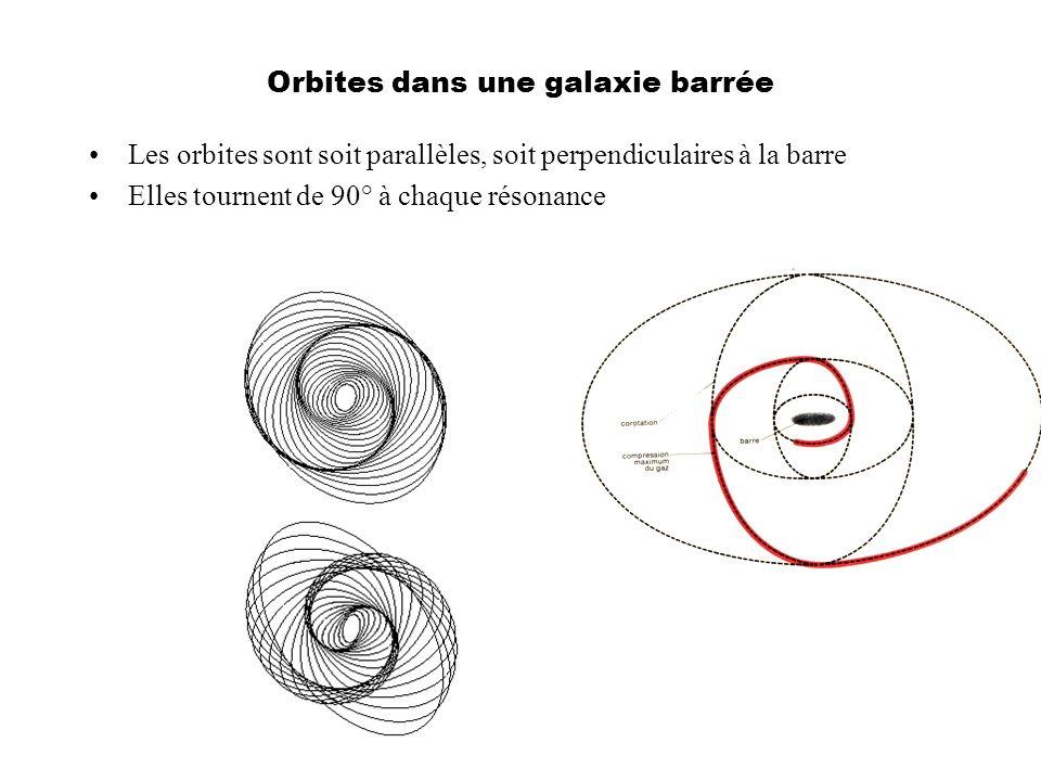 Orbites dans une galaxie barrée Les orbites sont soit parallèles, soit perpendiculaires à la barre Elles tournent de 90° à chaque résonance