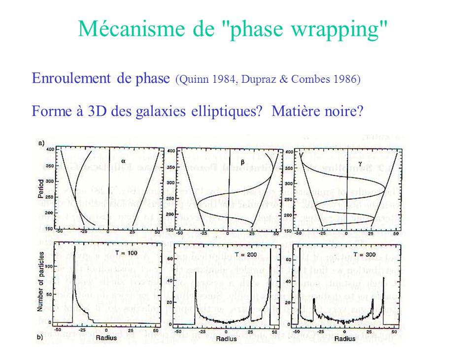 Mécanisme de phase wrapping Enroulement de phase (Quinn 1984, Dupraz & Combes 1986) Forme à 3D des galaxies elliptiques.