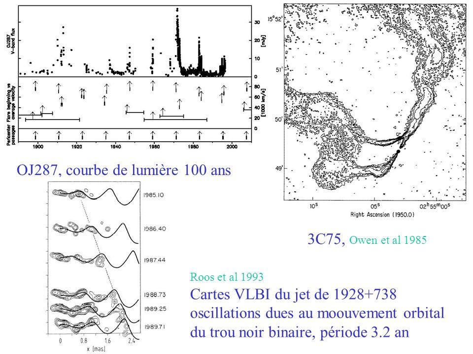 3C75, Owen et al 1985 OJ287, courbe de lumière 100 ans Roos et al 1993 Cartes VLBI du jet de 1928+738 oscillations dues au moouvement orbital du trou noir binaire, période 3.2 an