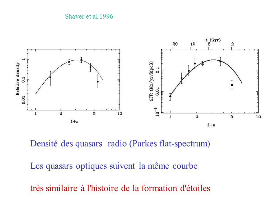 Shaver et al 1996 Densité des quasars radio (Parkes flat-spectrum) Les quasars optiques suivent la même courbe très similaire à l histoire de la formation d étoiles