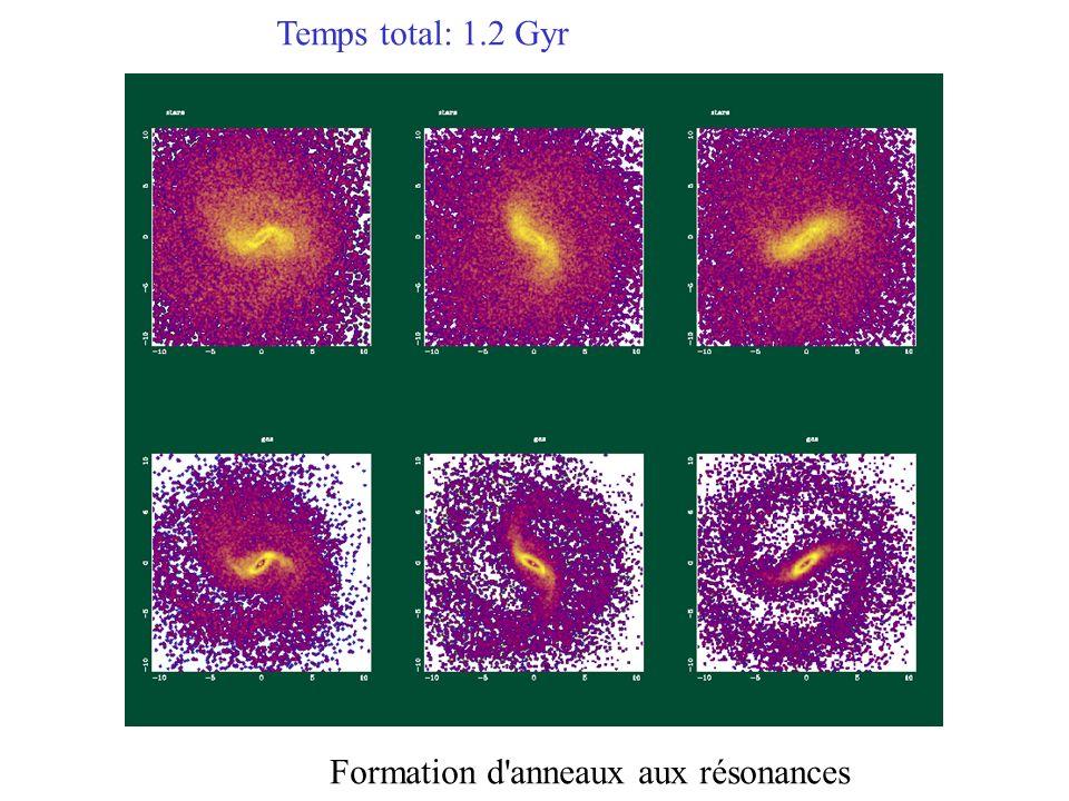 Formation d anneaux aux résonances Temps total: 1.2 Gyr