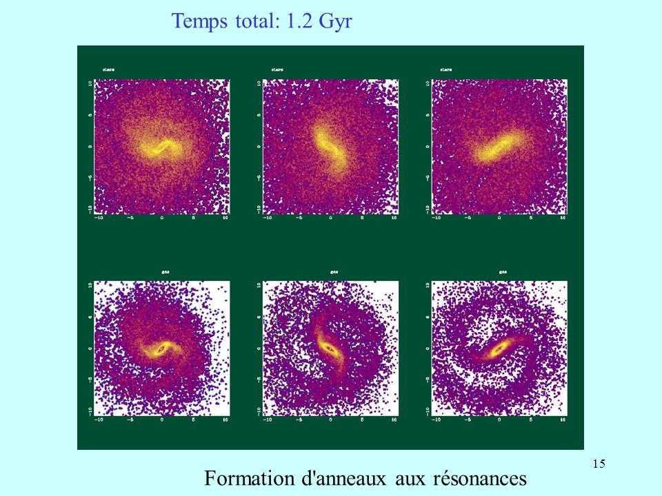 15 Formation d'anneaux aux résonances Temps total: 1.2 Gyr