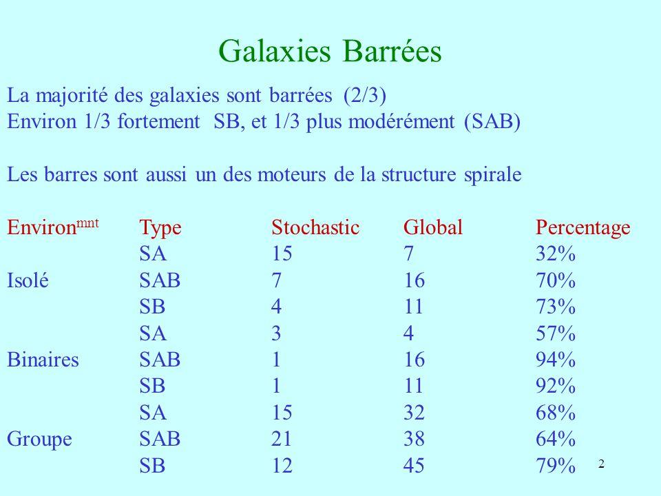 23 Sanders & Huntley 1976 Le nombre de tours de la spirale est relié au nombre de résonances Athanassoula 1992 barre à 45° La présence de résonances ILR ==> orbites x2 chocs Selon la nature du gaz, la réponse change de morphologie Ondes de choc, si gaz fluide