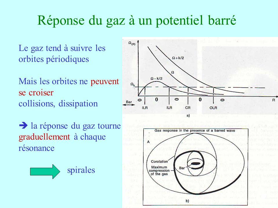 22 Réponse du gaz à un potentiel barré Le gaz tend à suivre les orbites périodiques Mais les orbites ne peuvent se croiser collisions, dissipation la
