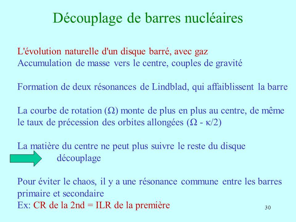 30 Découplage de barres nucléaires L'évolution naturelle d'un disque barré, avec gaz Accumulation de masse vers le centre, couples de gravité Formatio