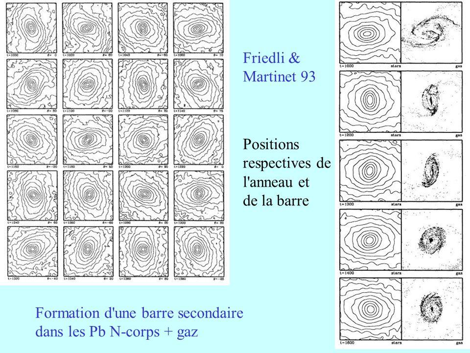 31 Formation d'une barre secondaire dans les Pb N-corps + gaz Friedli & Martinet 93 Positions respectives de l'anneau et de la barre