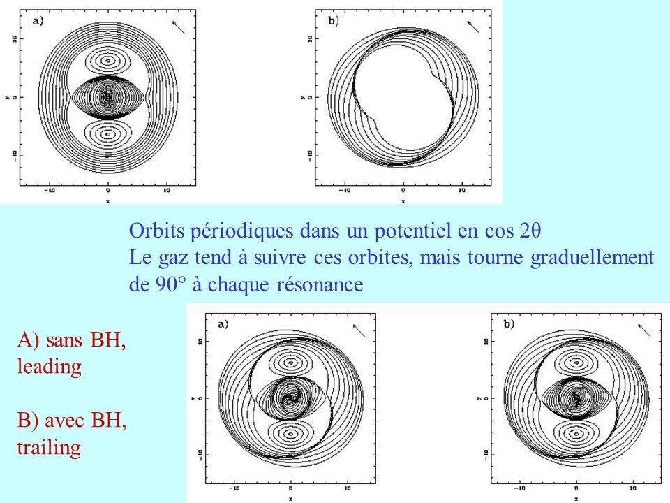 38 Orbits périodiques dans un potentiel en cos 2θ Le gaz tend à suivre ces orbites, mais tourne graduellement de 90° à chaque résonance A) sans BH, le