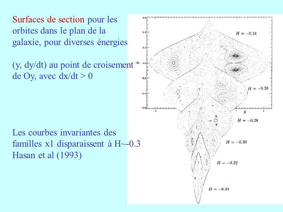 41 Surfaces de section pour les orbites dans le plan de la galaxie, pour diverses énergies (y, dy/dt) au point de croisement de Oy, avec dx/dt > 0 Les