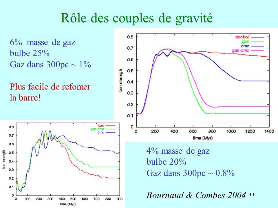 44 Rôle des couples de gravité 6% masse de gaz bulbe 25% Gaz dans 300pc ~ 1% Plus facile de refomer la barre! 4% masse de gaz bulbe 20% Gaz dans 300pc