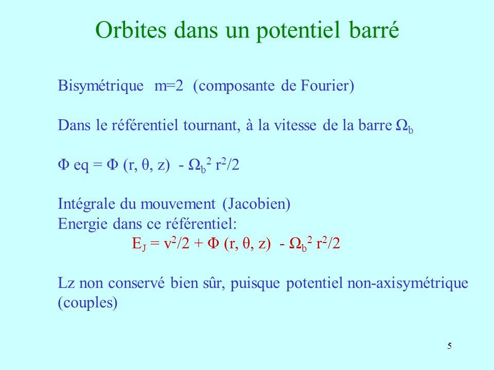 6 Forme du potentiel équivalent, dans le reférentiel tournant Barre parallèle à Ox Points de Lagrange: points stationnaires L4 et L5 maxima, L1 t L2 point de selle (max en x, min en y) Autour de la corotation Les orbites ont été calculées précisèment (cf Contopoulos & Papayannopoulos 1980)