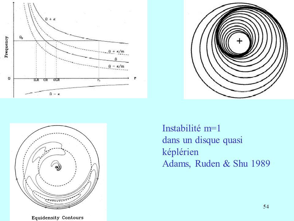 54 Instabilité m=1 dans un disque quasi képlérien Adams, Ruden & Shu 1989