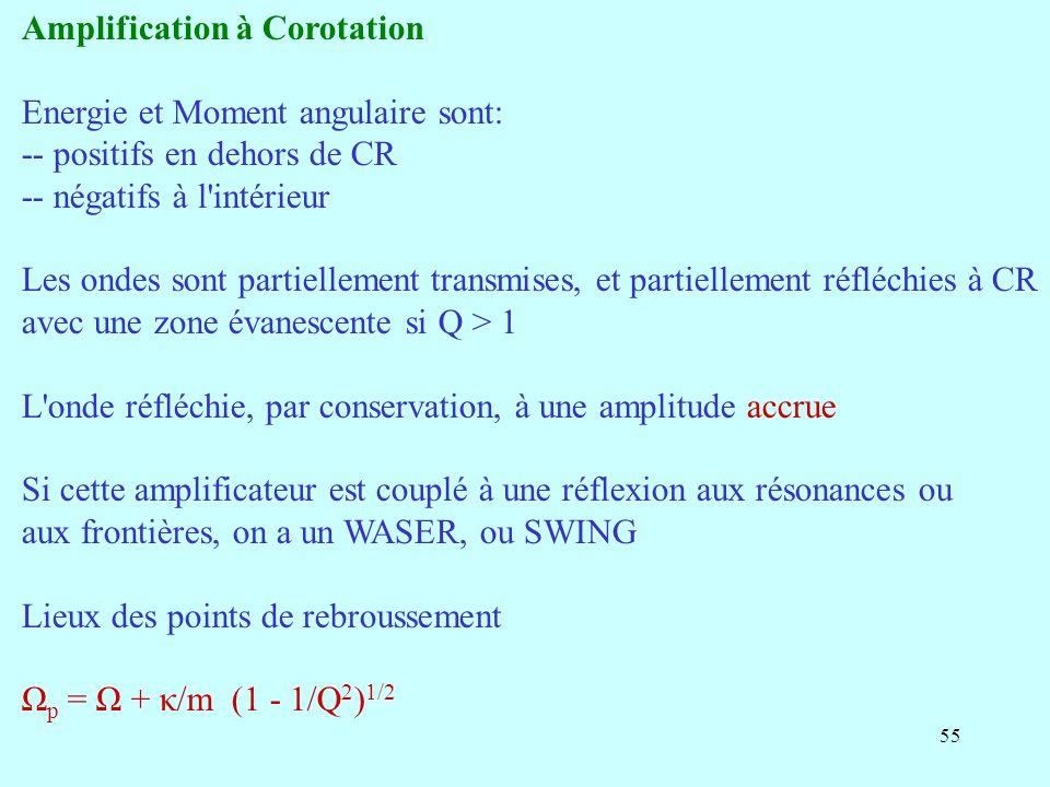 55 Amplification à Corotation Energie et Moment angulaire sont: -- positifs en dehors de CR -- négatifs à l'intérieur Les ondes sont partiellement tra