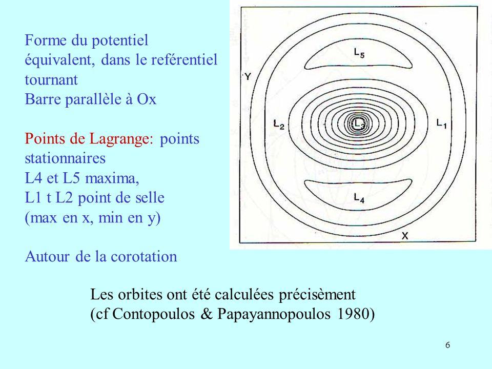 7 Familles d orbites Les orbites périodiques sont le squelette; elles attirent et piègent les autres orbites (sauf les orbites chaotiques) (1) très près du centre, les orbites sont // barre, famille x1 (il existe aussi des orbites rétrogrades x4, très peu peuplées) (2) Entre les deux ILR, si elles existent, on trouve les x2, perpendiculaires à la barre, directes et stables (aussi x3 instables) x2 disparaît si la force de la barre est trop grande (supprime les ILR) (3) entre ILR et corotation, à nouveau des x1, // barre avec des lobes secondaires (4) à CR, autour des L4 et L5, orbites stables (5) après CR, à nouveau les orbites changent d orientation (presque circulaires, toutefois)