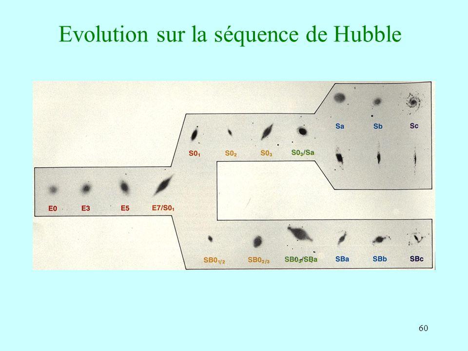 60 Evolution sur la séquence de Hubble