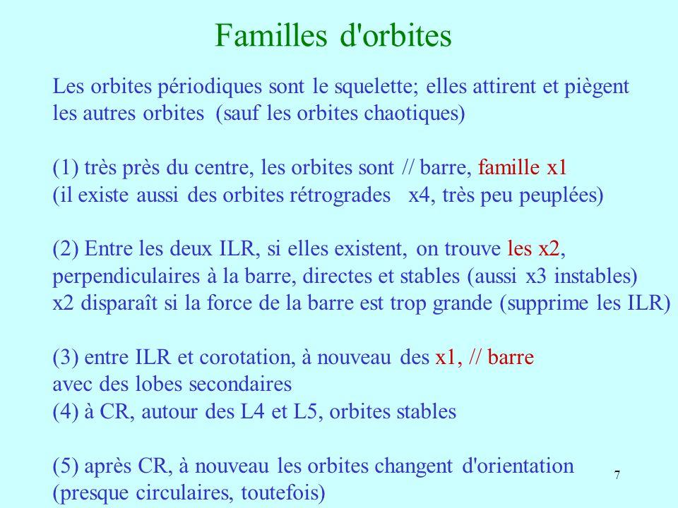 8 Familles x1 et x2 Après la corotation Lorsque l on s approche de CR, résonances de plus en plus élevées Contopoulos & Papayannopoulos 1980