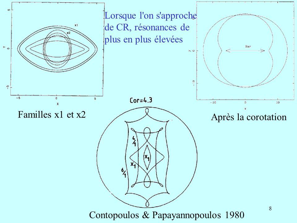 39 Destruction des barres Les barres, en faisant arriver la masse vers le centre (gaz) se détruisent Avec une concentration de masse centrale (disque nucléaire concentré, trou noir) de moins en moins d orbite régulière x1, de plus en plus de chaotiques déflection de la masse centrale Evolution: destruction des orbites périodiques, si évolution rapide déplacement des résonances Création des lentilles , diffusion des orbites chaotiques limitées seulement par leur énergie dans le réferentiel tournant Φ( r ) -1/2 Ω 2 r 2 En dehors de la corotation: pas de limite (frontière brutale)