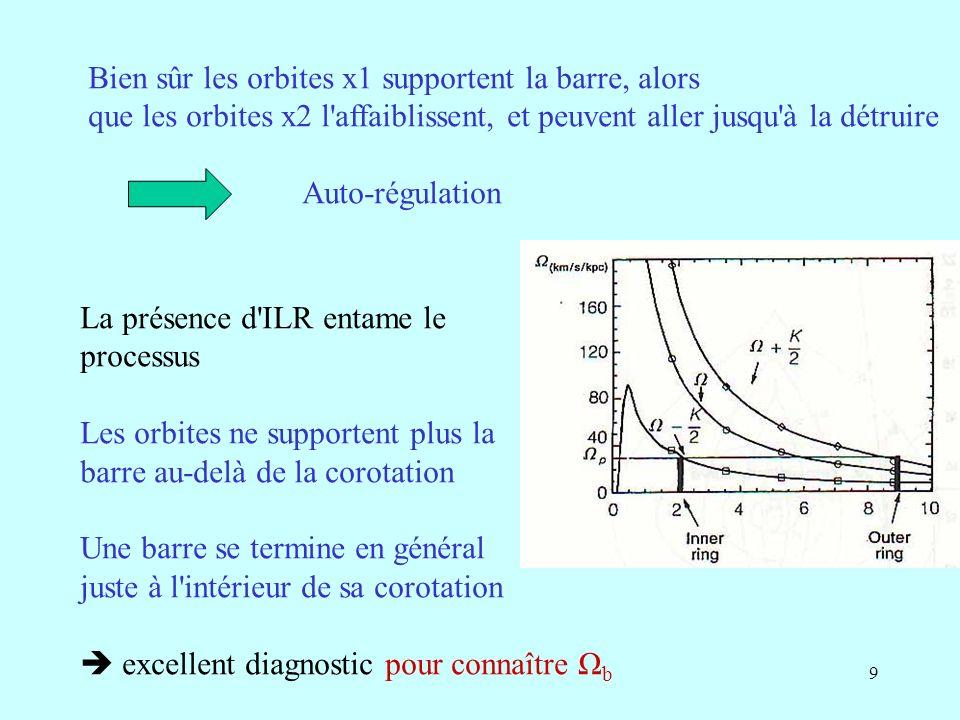 40 Fraction de l espace des phases occupé par les orbites x1, soutenant la barre Surfaces de section pour un BH de 3% en masse pour une particule de distance max a) 0.25 a b) 0.65a a taille de la barre