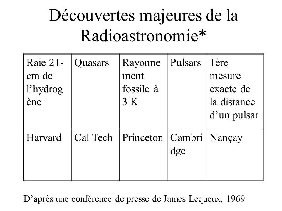 IRAM Télescope de Pico Veleta (Espagne, 2900 m alt) Plateau de Bure (France, 2550 m alt) 6 antennes de 15-m de diamètre voies 408 m x 232 m (760 m x 368 m)