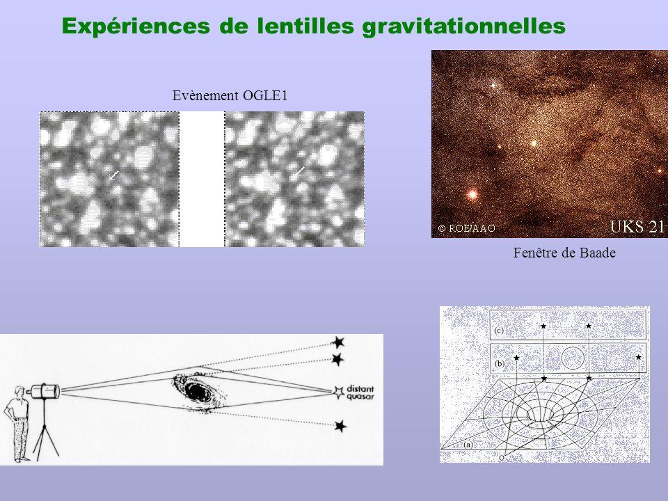 Fenêtre de Baade Expériences de lentilles gravitationnelles Evènement OGLE1
