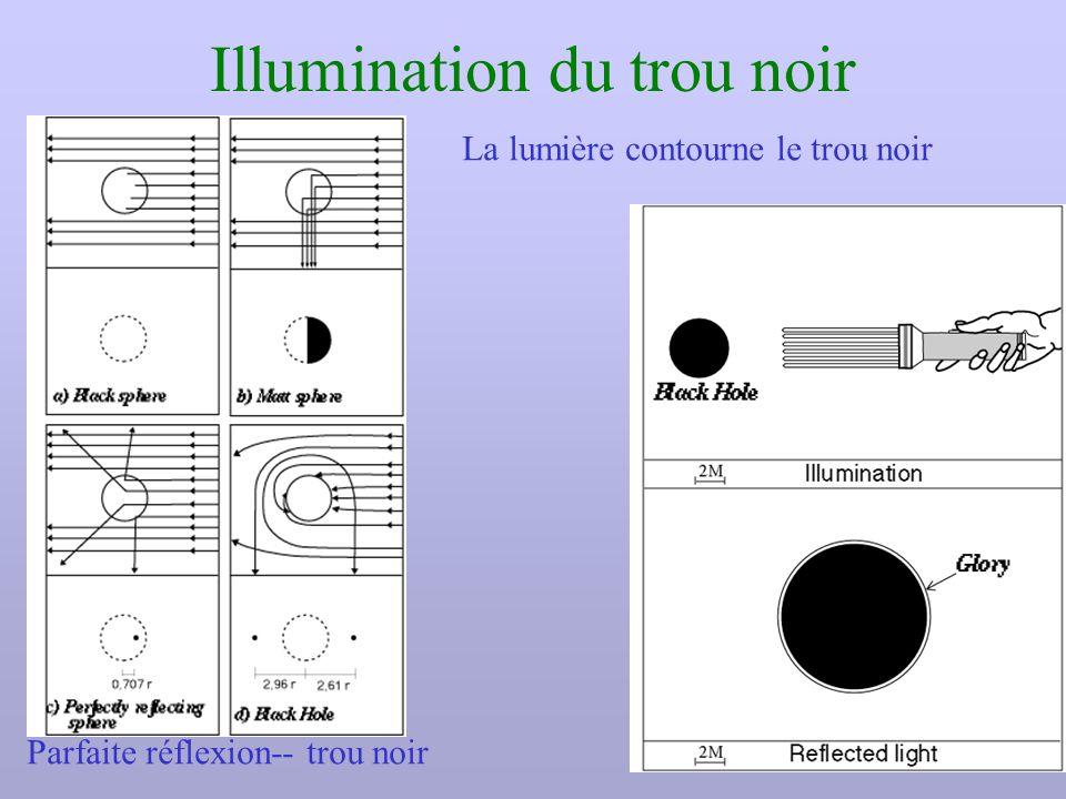 Illumination du trou noir Parfaite réflexion-- trou noir La lumière contourne le trou noir