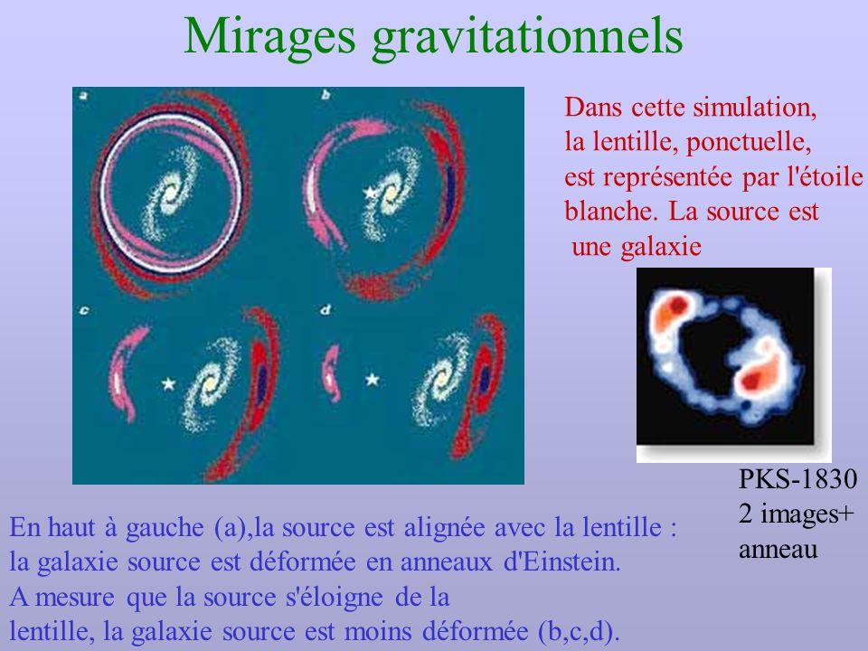 Mirages gravitationnels En haut à gauche (a),la source est alignée avec la lentille : la galaxie source est déformée en anneaux d'Einstein. A mesure q