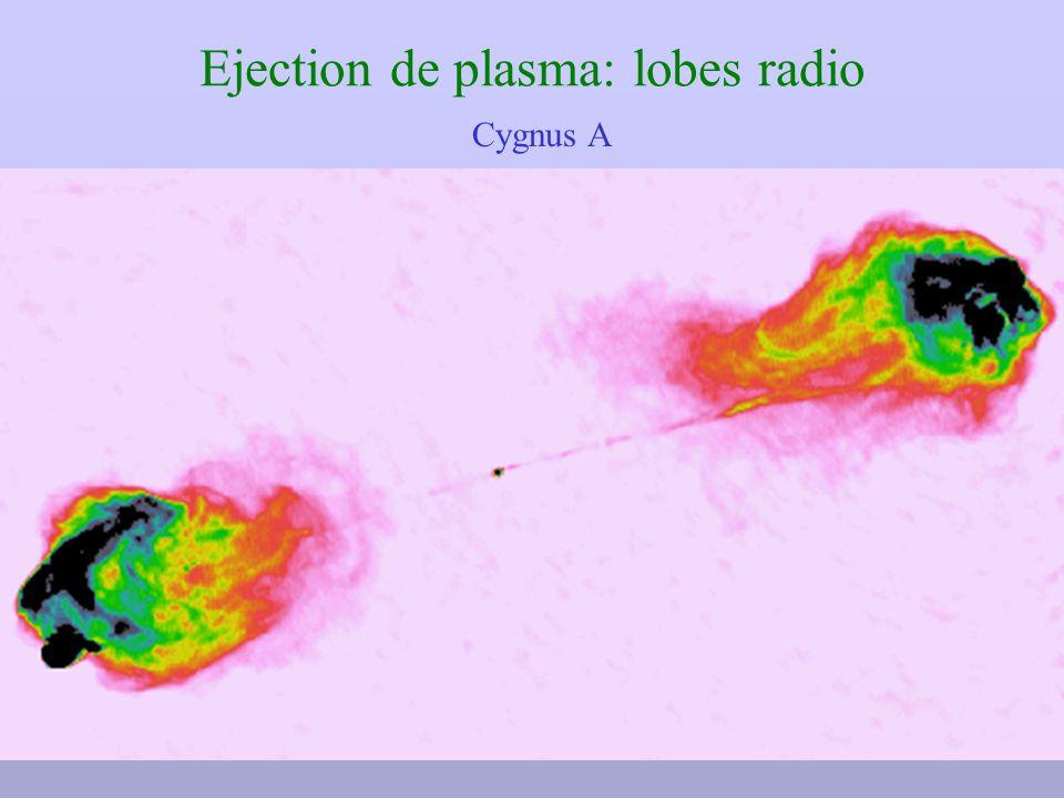 Ejection de plasma: lobes radio Cygnus A