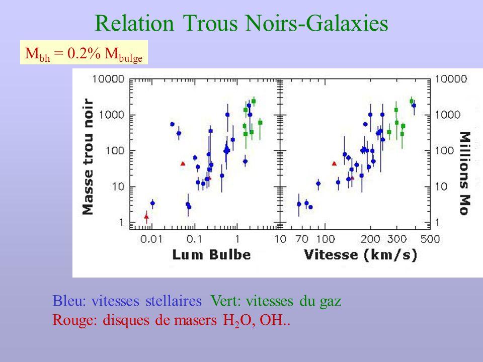 Relation Trous Noirs-Galaxies Bleu: vitesses stellaires Vert: vitesses du gaz Rouge: disques de masers H 2 O, OH.. M bh = 0.2% M bulge