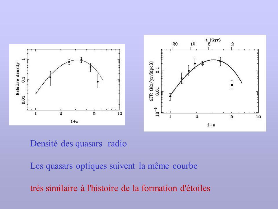 Densité des quasars radio Les quasars optiques suivent la même courbe très similaire à l'histoire de la formation d'étoiles