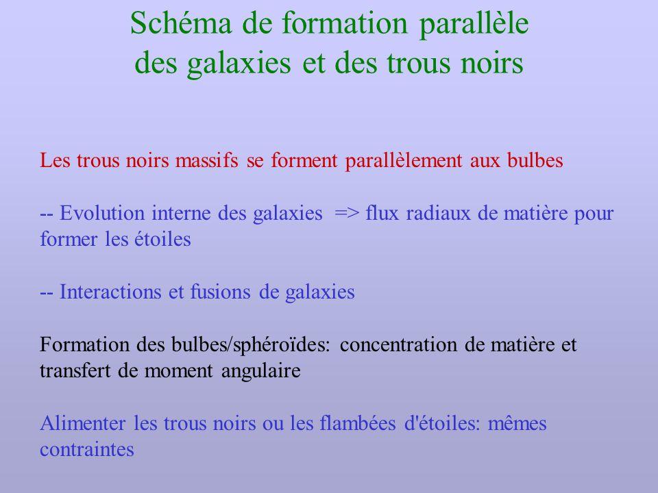 Schéma de formation parallèle des galaxies et des trous noirs Les trous noirs massifs se forment parallèlement aux bulbes -- Evolution interne des gal