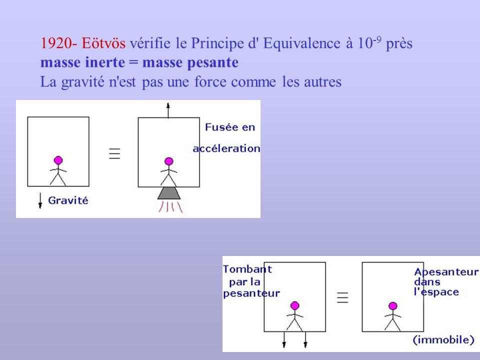 1920- Eötvös vérifie le Principe d' Equivalence à 10 -9 près masse inerte = masse pesante La gravité n'est pas une force comme les autres