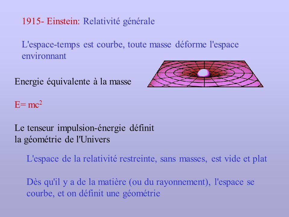 1915- Einstein: Relativité générale L'espace-temps est courbe, toute masse déforme l'espace environnant Energie équivalente à la masse E= mc 2 Le tens