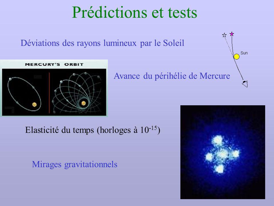 Prédictions et tests Déviations des rayons lumineux par le Soleil Avance du périhélie de Mercure Elasticité du temps (horloges à 10 -15 ) Mirages grav