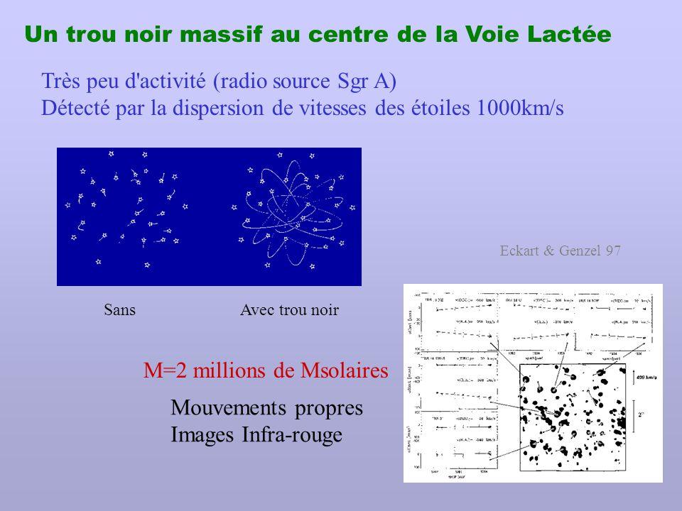 Relation Trous Noirs-Galaxies Bleu: vitesses stellaires Vert: vitesses du gaz Rouge: disques de masers H 2 O, OH..