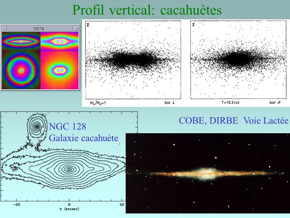Profil vertical: cacahuètes NGC 128 Galaxie cacahuète COBE, DIRBE Voie Lactée