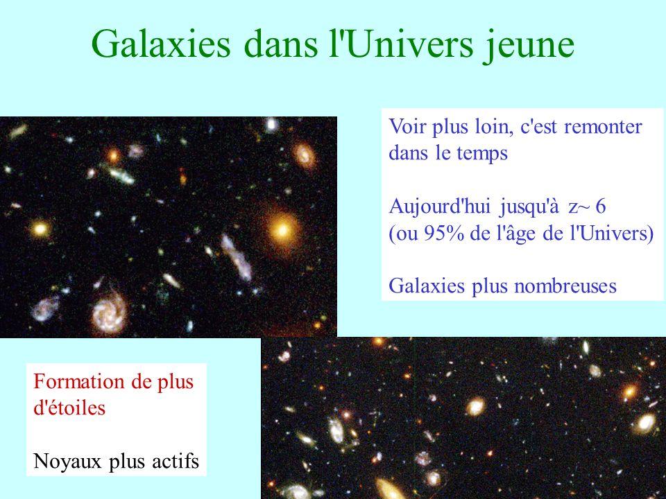 Galaxies dans l'Univers jeune Voir plus loin, c'est remonter dans le temps Aujourd'hui jusqu'à z~ 6 (ou 95% de l'âge de l'Univers) Galaxies plus nombr