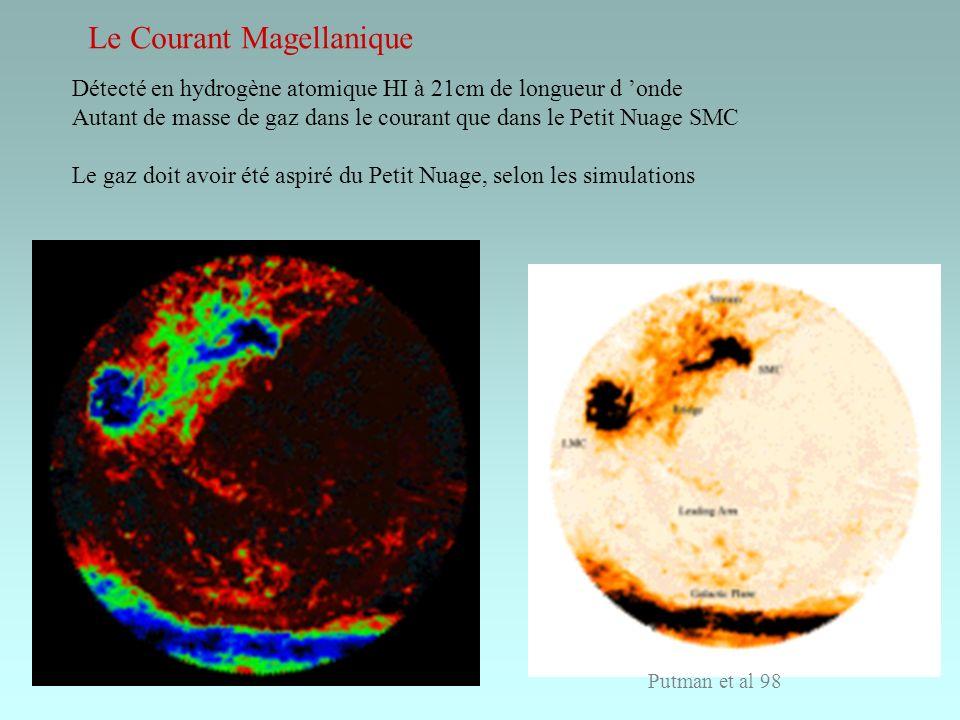 Le Courant Magellanique Détecté en hydrogène atomique HI à 21cm de longueur d onde Autant de masse de gaz dans le courant que dans le Petit Nuage SMC