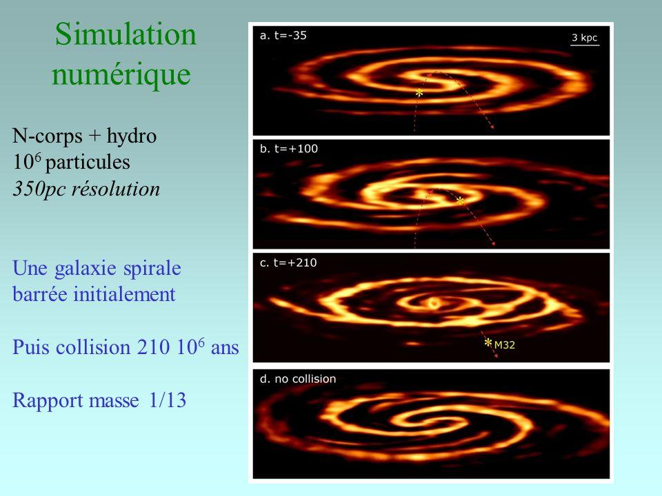 Simulation numérique N-corps + hydro 10 6 particules 350pc résolution Une galaxie spirale barrée initialement Puis collision 210 10 6 ans Rapport mass