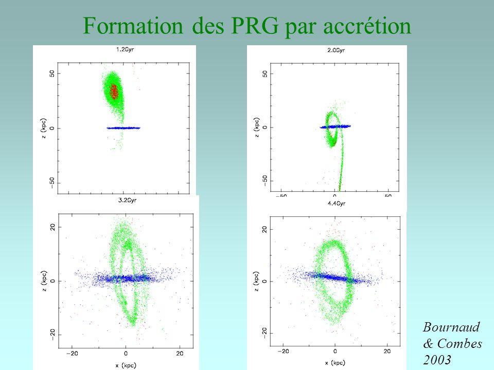 Formation des PRG par accrétion Bournaud & Combes 2003