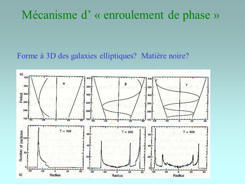 Mécanisme d « enroulement de phase » Forme à 3D des galaxies elliptiques? Matière noire?