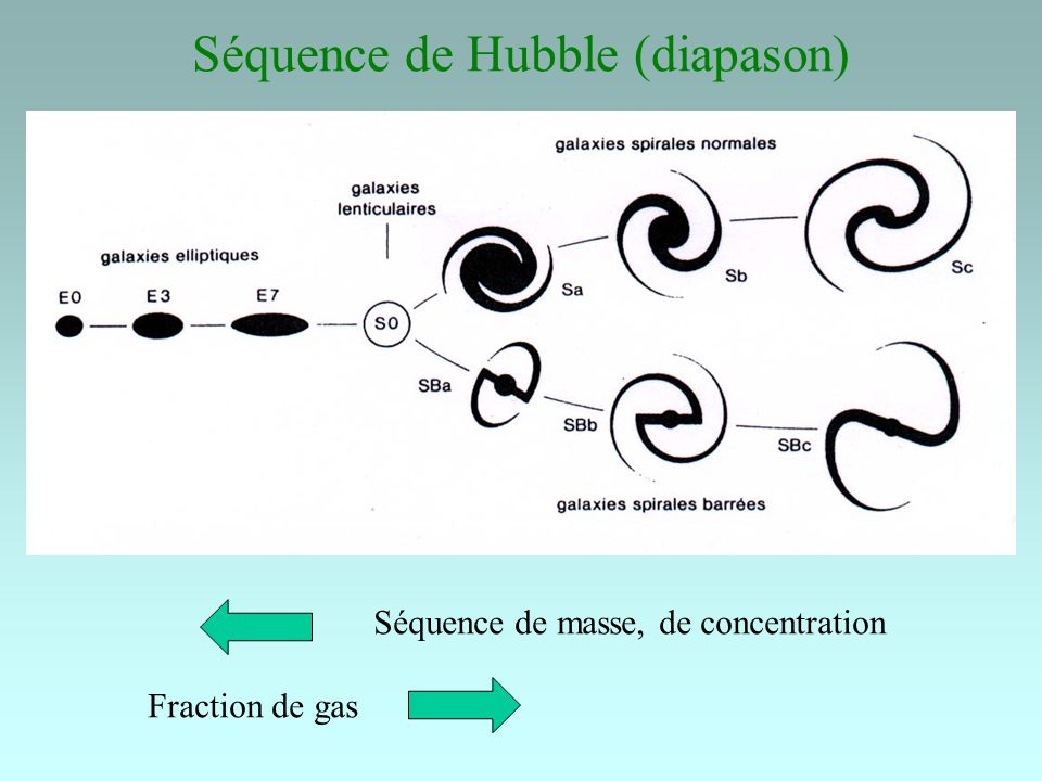 Séquence de Hubble (diapason) Séquence de masse, de concentration Fraction de gas