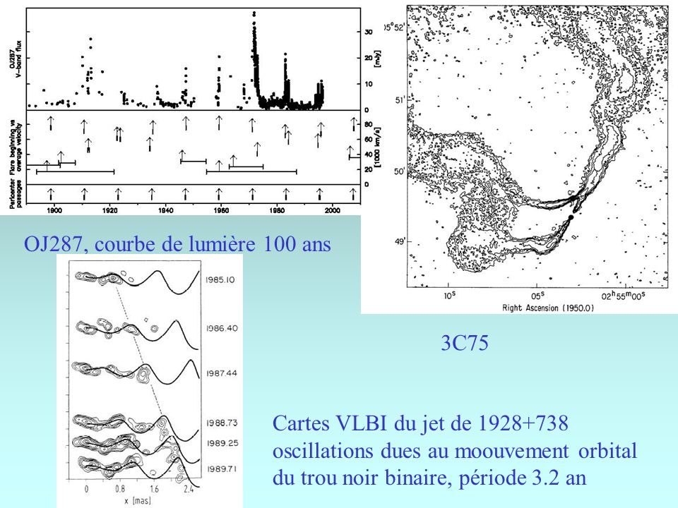 3C75 OJ287, courbe de lumière 100 ans Cartes VLBI du jet de 1928+738 oscillations dues au moouvement orbital du trou noir binaire, période 3.2 an