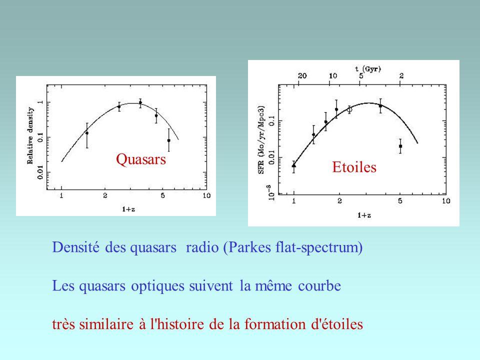 Densité des quasars radio (Parkes flat-spectrum) Les quasars optiques suivent la même courbe très similaire à l'histoire de la formation d'étoiles Qua