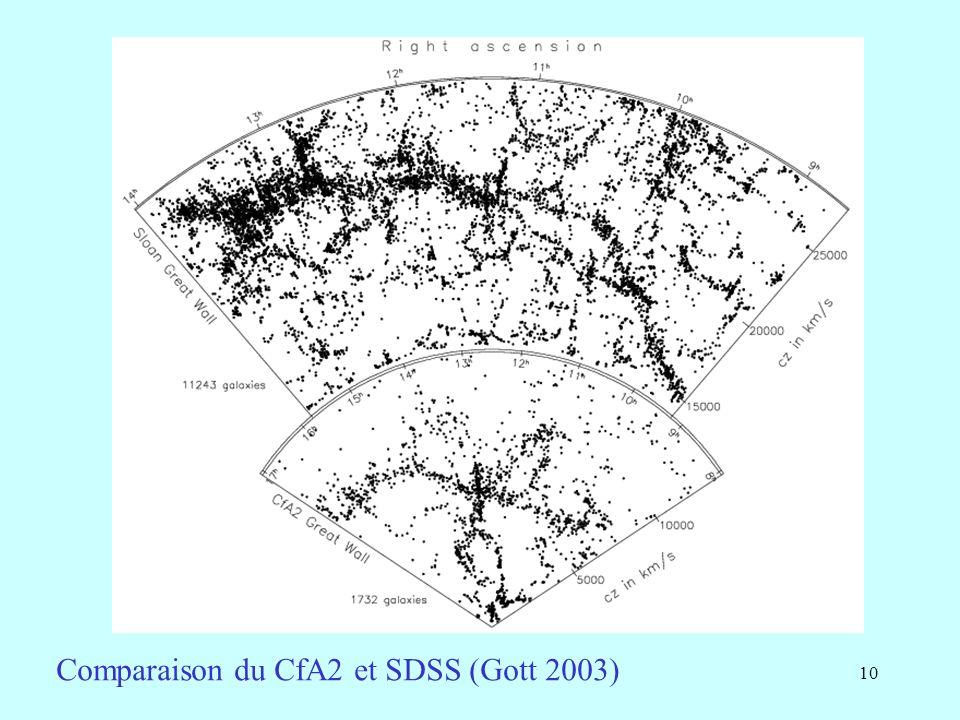 10 Comparaison du CfA2 et SDSS (Gott 2003)